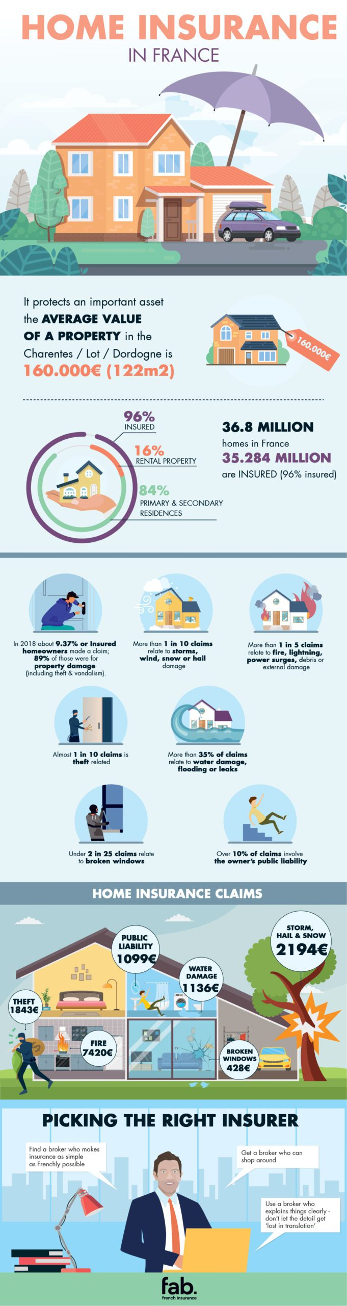 Infographic home insurance in France